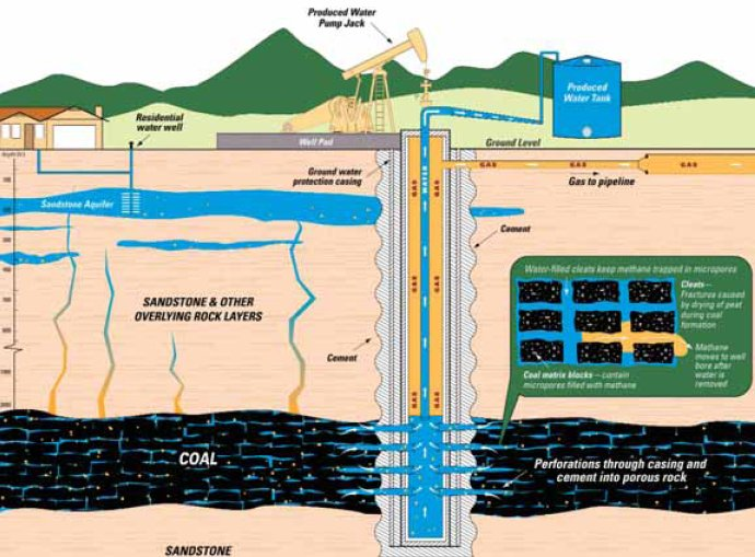 negative impacts of hydro fracking Hydraulic fracturing involves drilling through the water table into deep  an  environmental impact statement be done after growing concern in the state,  which.