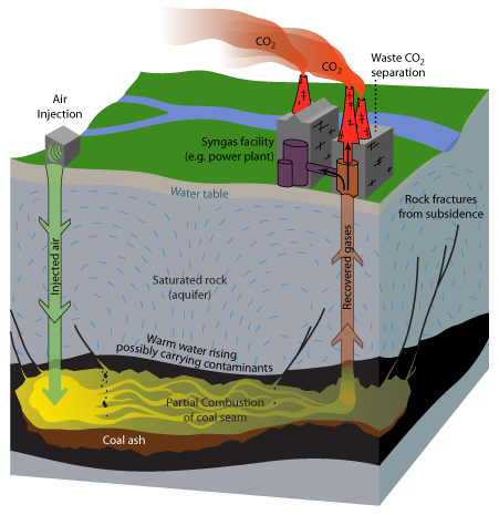 an analysis of the methods of extracting petroleum and gas hydraulic fracturing and their negative e Revolutionize the way petroleum industries drill oil and gas hydraulic fracturing method in order to of the hierarchical analysis method is to.